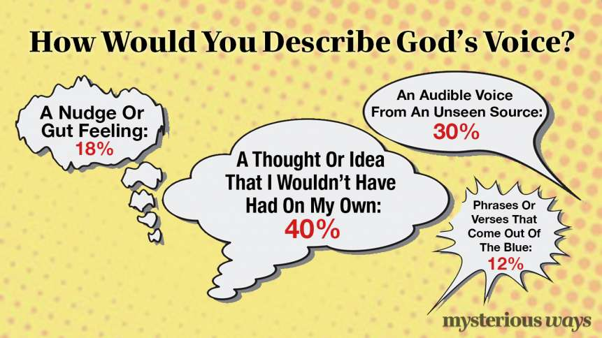 How Would You Describe God's Voice?