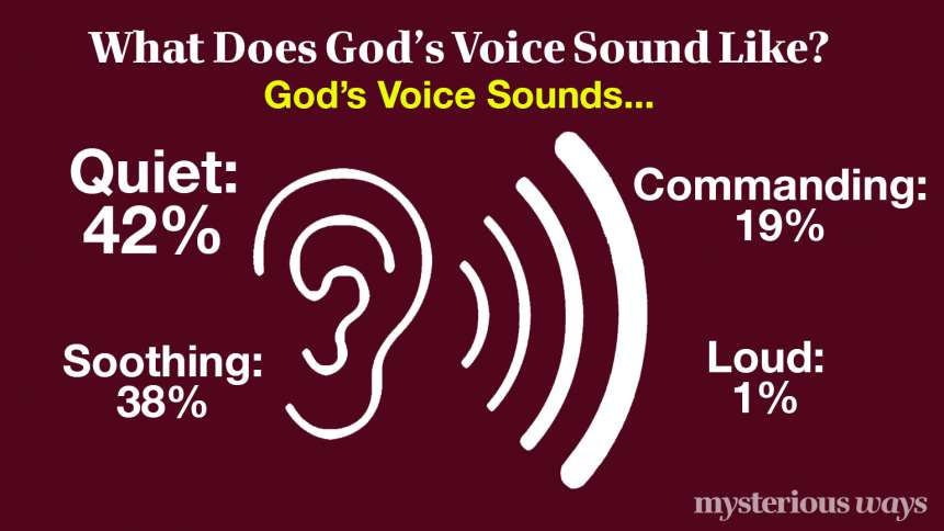 God's Voice Sounds Like...