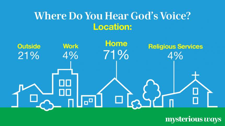 Where Do You Hear God's Voice? Location?