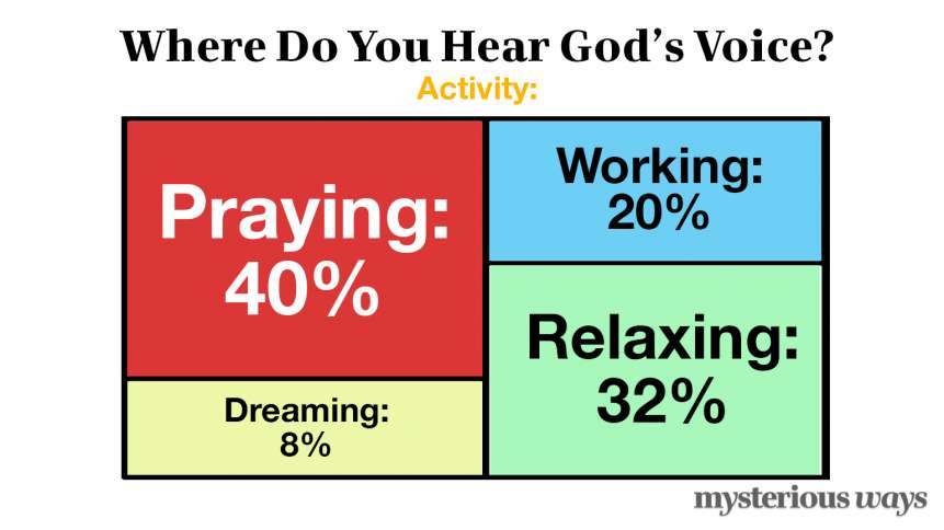 Where Do You Hear God's Voice? Activity?