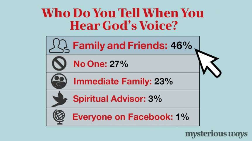 Who Do You Tell When You Hear God's Voice?