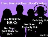 God's Voice: Where, When and How We Hear It